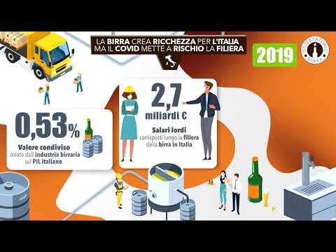 Videoinfografica OB Birra Valore Condiviso 2020