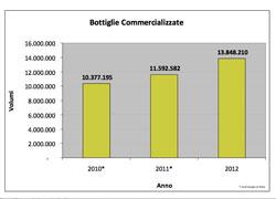 Risultati FRANCIACORTA nel 2012:  fatturato +25%; le bottiglie vendute sfiorano I 14 milioni