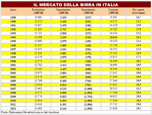 Andamento mercato birra Italia 1980 - 2012