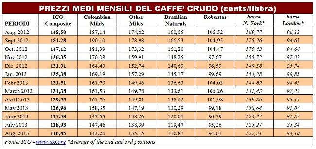 Tabella Prezzi caffe