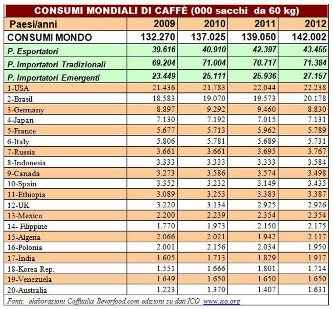 Tabella consumo caffe