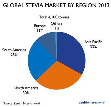 stevia-torta