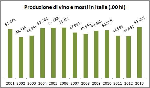 produzione-vini-e-mosti-italia-grafico