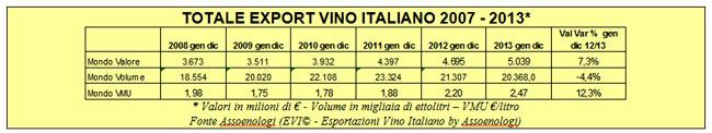 tabella_export_vino