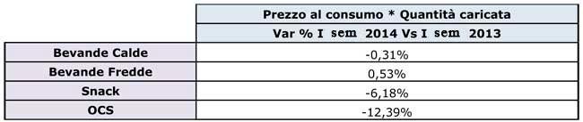 Gennaio-giugno-2014-Il-mercato-della-distribuzione-automatica-in-Italia