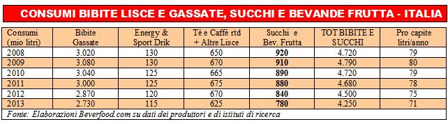 Consumi bibite lisce e gassate, succhi e bevande frutta Italia 2008-2013