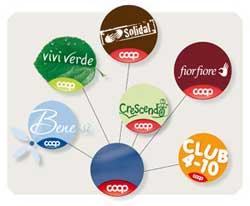 PRIVATE LABEL: il 64% degli italiani ritiene che siano una valida alternativa ai prodotti di marca