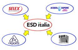 Centrali D'acquisto Esd Italia Italia Centrale Ulteriormente Entrata Aspiag Service