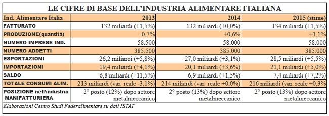 IndustriaAlimentareItalia