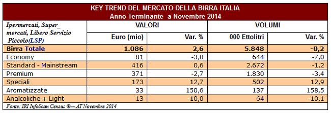 Mercato-Birra_Infoscan
