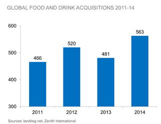 ACQUISIZIONI & FUSIONI SOCIETARIE: 563 operazioni nel mondo food & beverage per il 2014