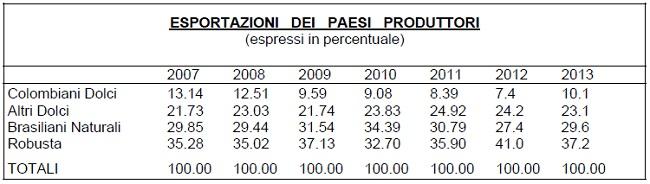 Export-Produttori-Caffè