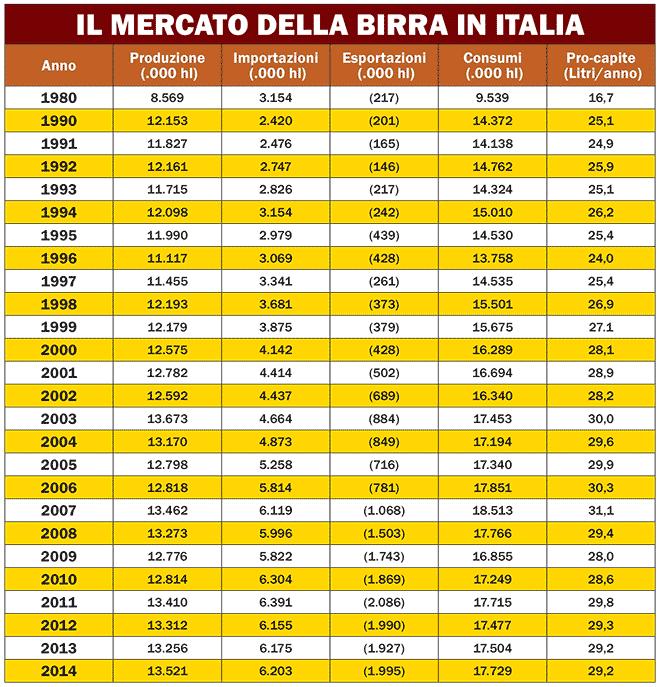tabella-il-mercato-della-birra-in-italia