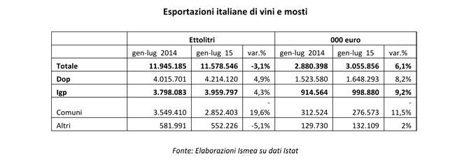 COMUNICATO-STAMPA-UIV_ISMEA-SU-DATI-EXPORT-VINO-ISTAT-def-1
