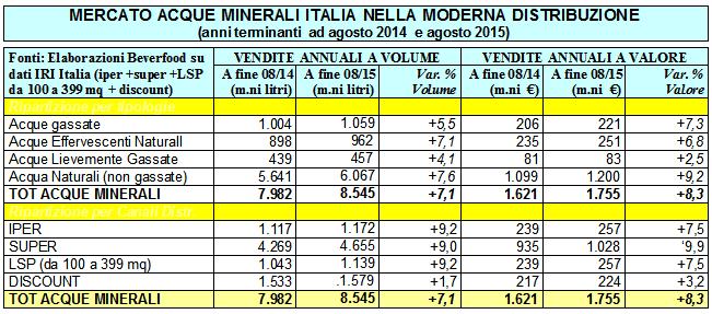 mercato-acque-minerali-tabella-2015