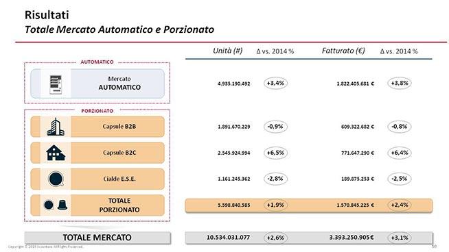 Totale-mercato-automatico-e-porzionato