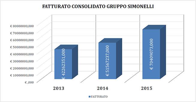 Fatturato-SImonelli