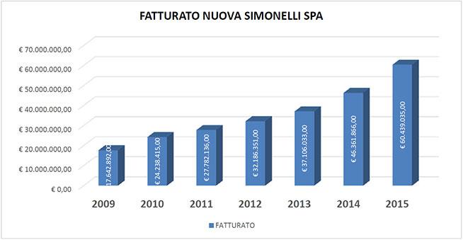Fatturato-Simonelli-spa