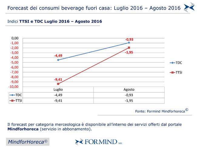 Forecast-Luglio-3