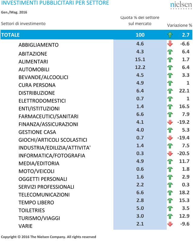 Tabelle-adv-maggio16-2