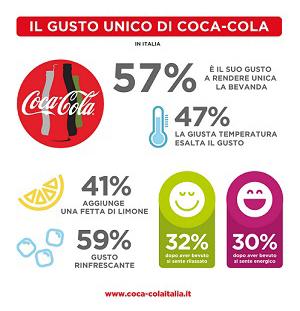il-gusto-unico-di-coca-cola