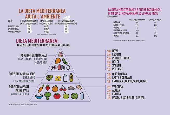 04-14-dieta-mediterranea1