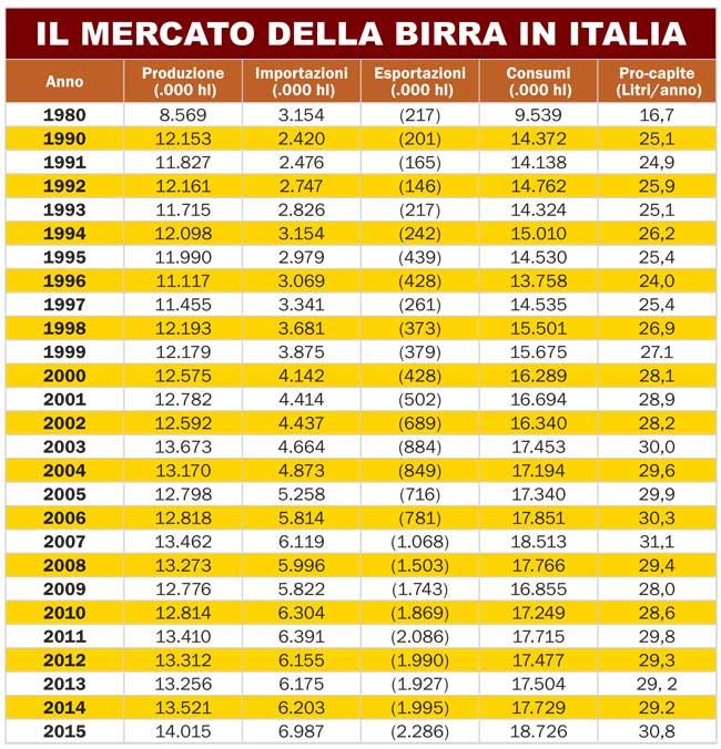 tabella_birritalia