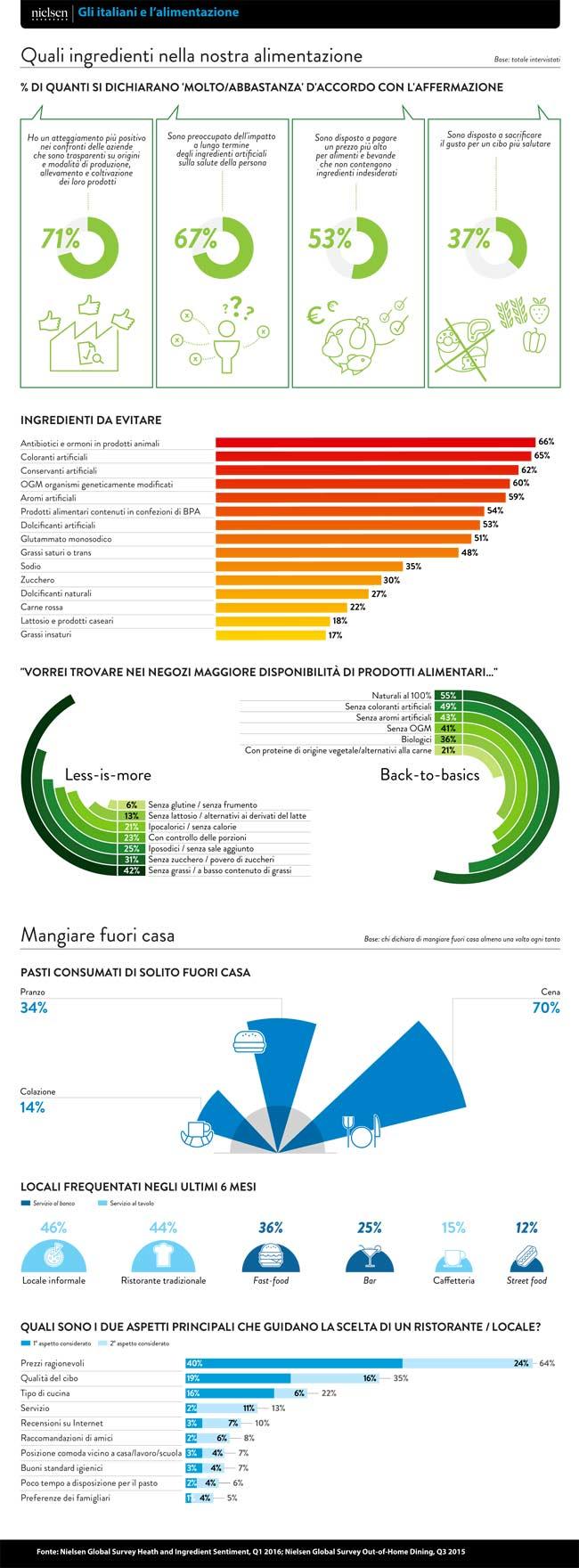 Infografica-Italiani-e-Alimentazione---new
