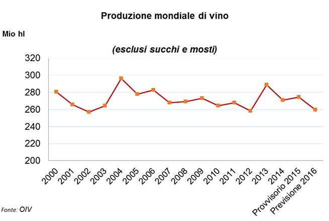 Produzione-mondiale-vini