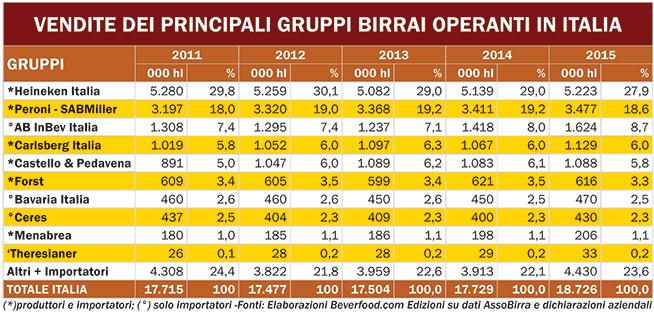 tabella-vendite-principali-gruppi-birrai-2015