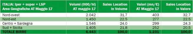 Mercato birra Italia nella moderna distribuzione per aree geografiche