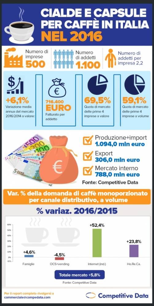 Infografica_mercato caffè