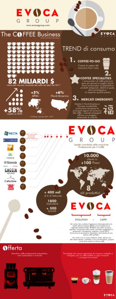 EVOCA_Infografica