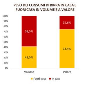 Peso-dei-consumi-birra-in-casa