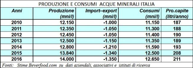 Produzione-e-consumi-Acqua-Minerale