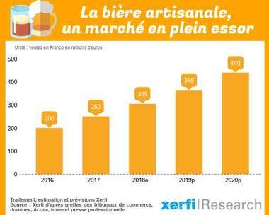 in Francia le birre artigianali valgono 300 mln, ed entro il 2020 supereranno i 400