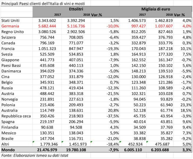 Commercio estero. Export 2018, crescita bassa al Centro-Sud