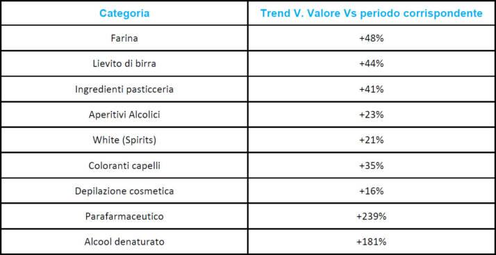 Fonte: Nielsen Trade*Mis, Totale Italia: Iper+Super+Liberi Servizi+Discount+Specialisti Drug (YTD 29 novembre 2020