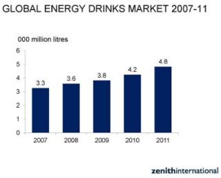 Report ZENITH INTERNATIONAL: il mercato mondiale degli energy drink vale 37 miliardi di dollari